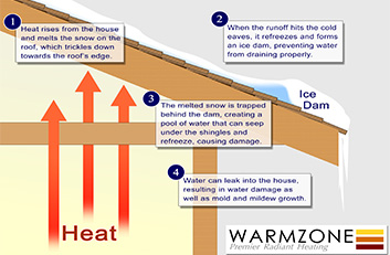 Illustration showing how roof ice dams form