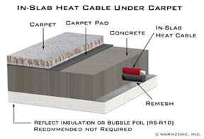 In-Slab heating cable installed in concrete