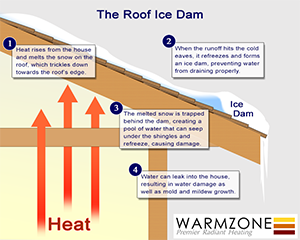 Illustration of how ice dams form on a roof.