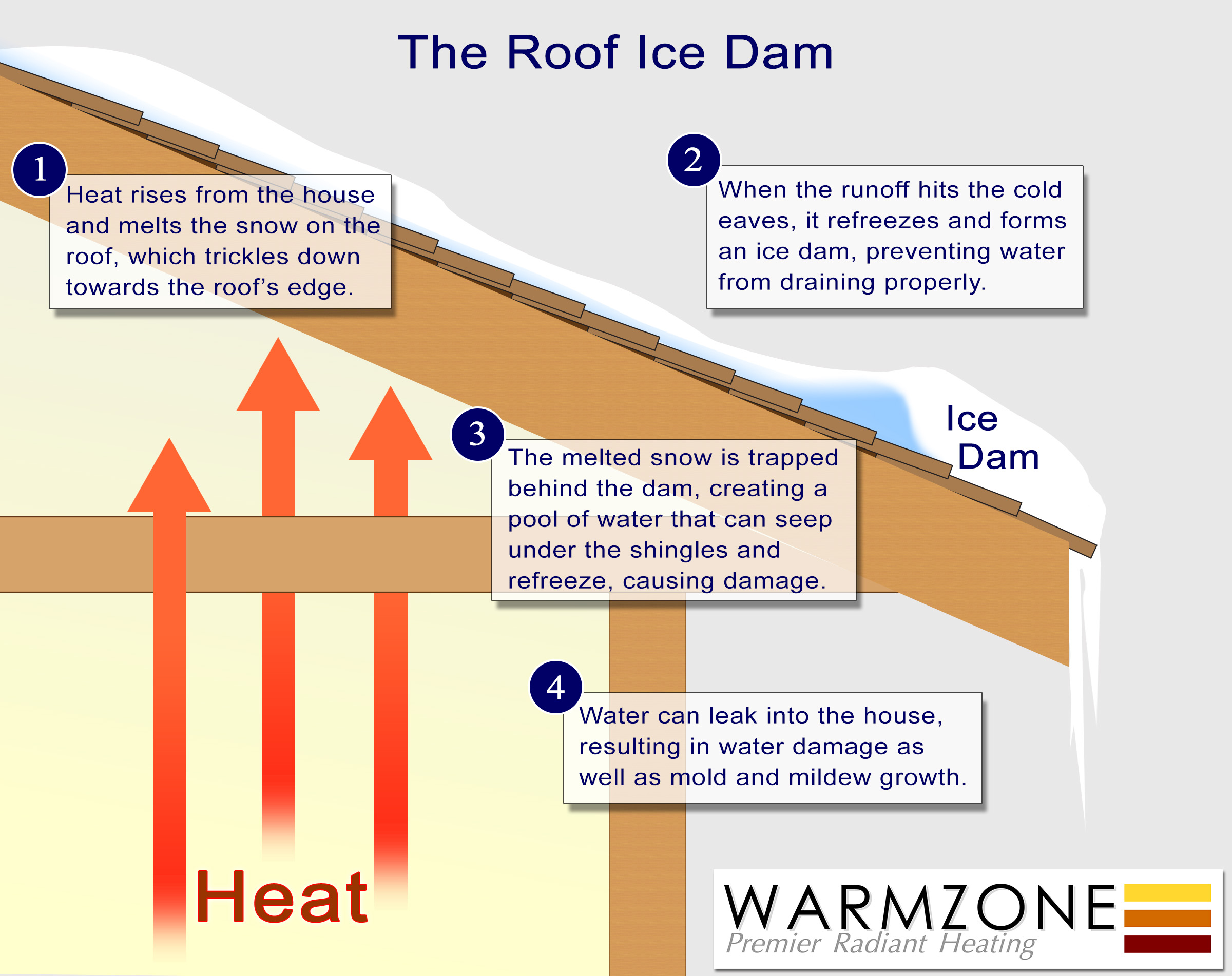 Roof Heating Systems : Roof heating and gutter deicing information literature