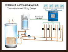 Hydronic thermostat wiring illustration thumb