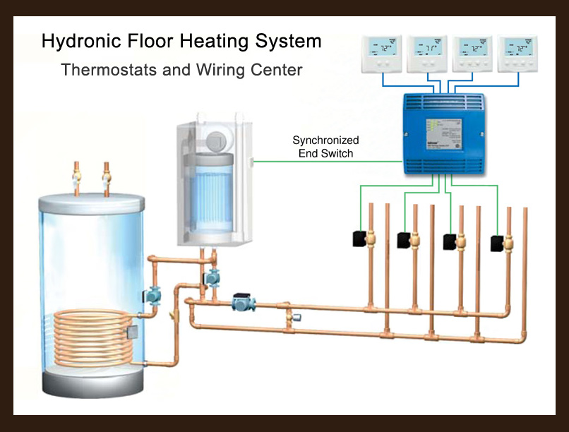 Heating System Wiring Further Heating System Diagram Besides Radiant on