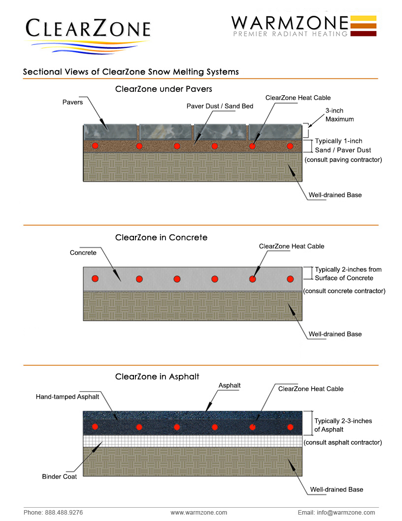 clearzone system overview � snow melting applications