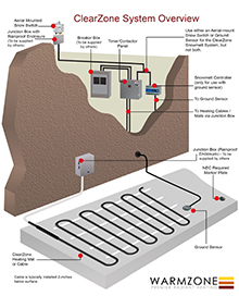 ClearZone snow melting system and components overview (cover).