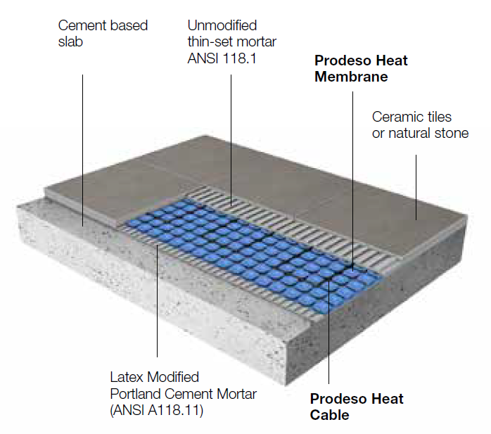 Prodeso floor heating membrane