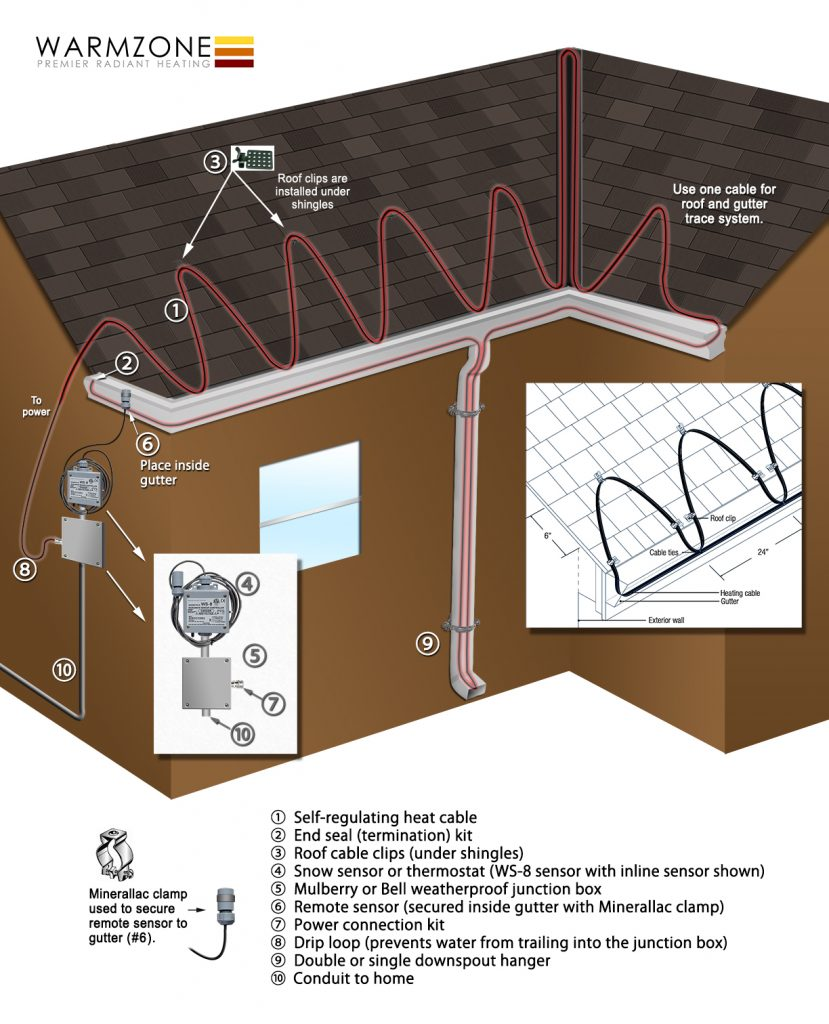 Heat trace cable system overview