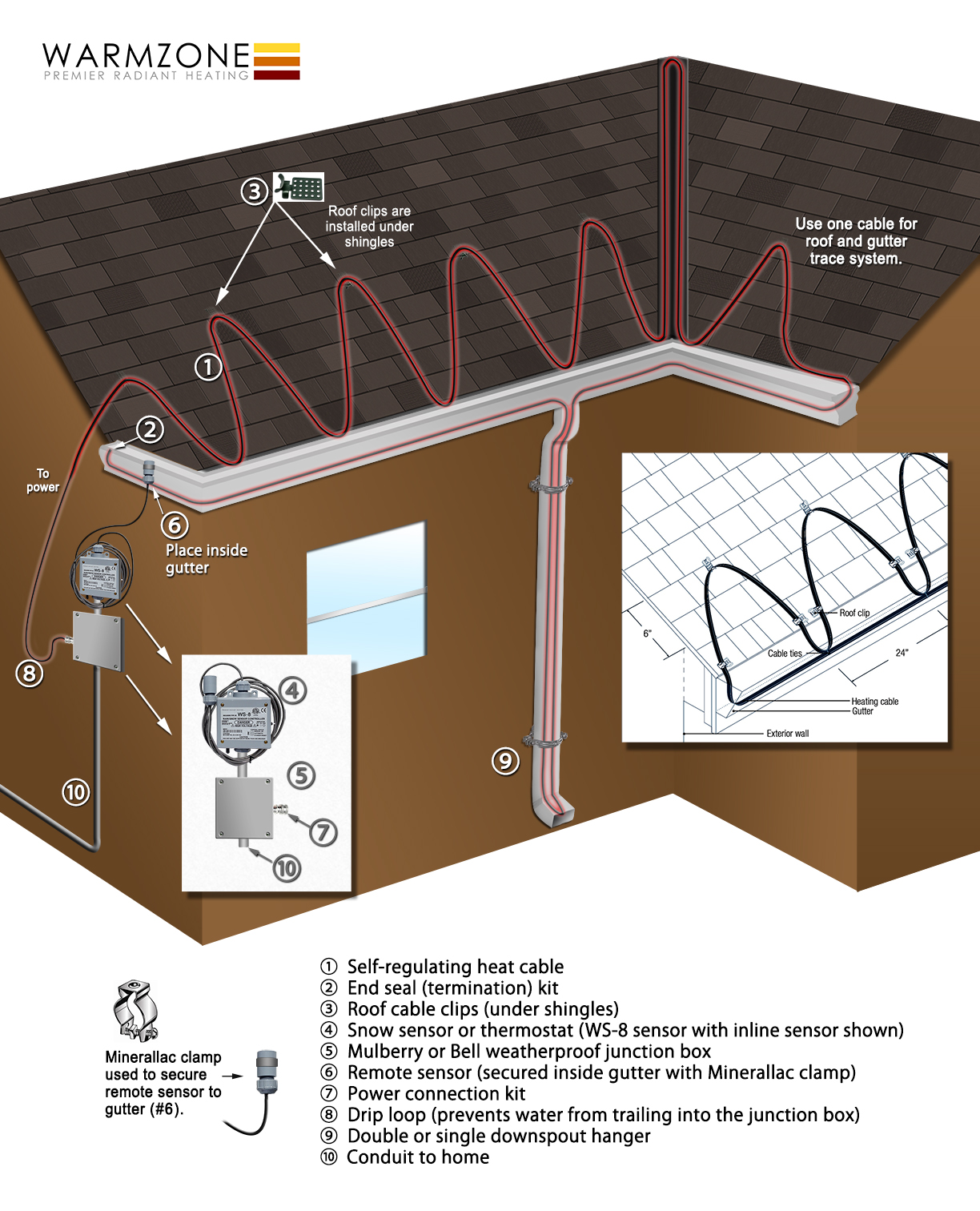 Overview of a roof heat trace system installed along roof edges, gutters and downspouts.